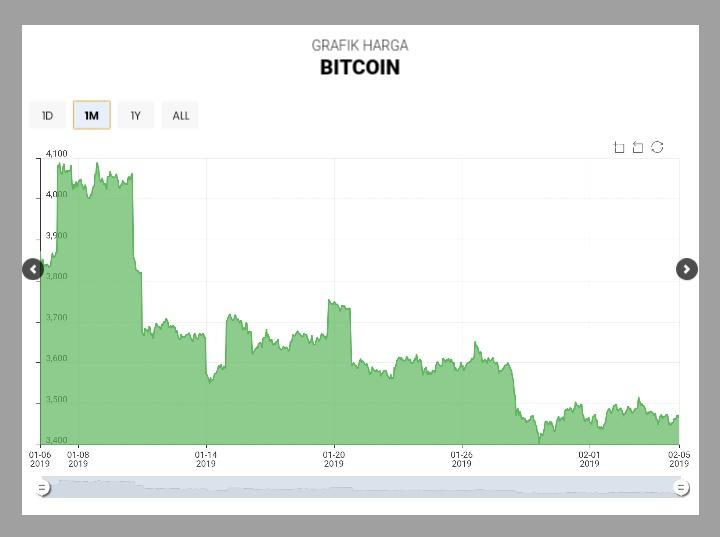 Harga Bitcoin 2019