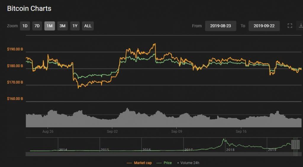 Statistik bitcoin 1 bulan terakhir