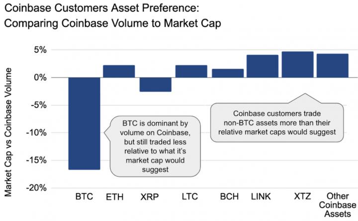 coinbase-volume