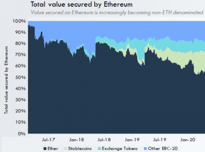 eth-securedvalue