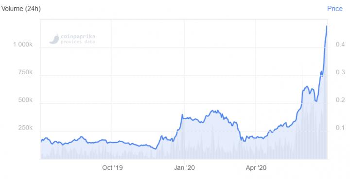 Grafik harga celsius token